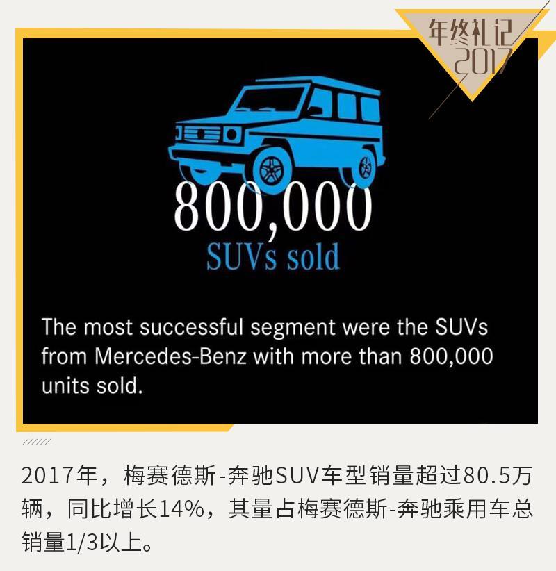 奔驰夺全球豪华车市场冠军 在华销量首破60万