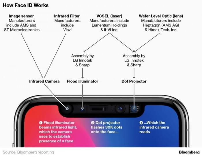 苹果公司为2019年iPhone开发后置3D传感器