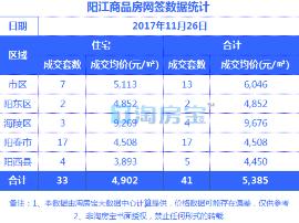 11.26阳江楼盘成交价格明细
