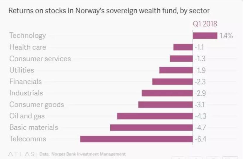 今年炒股多难?全球最大主权基金1季度巨亏逾千亿
