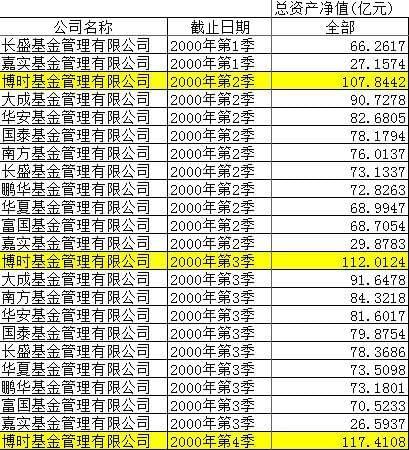 天弘基金成为业内首家规模破万亿的基金公司