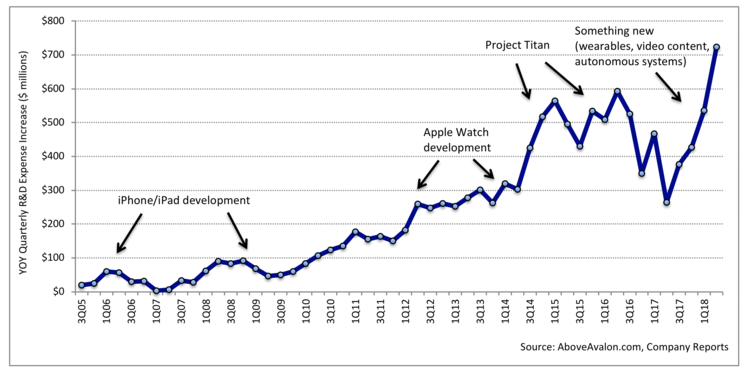 四年翻两倍 苹果2018年研发资金将投140亿美金
