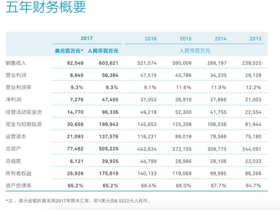 华为2017年财报解读:营收利润双增国内营收超国际