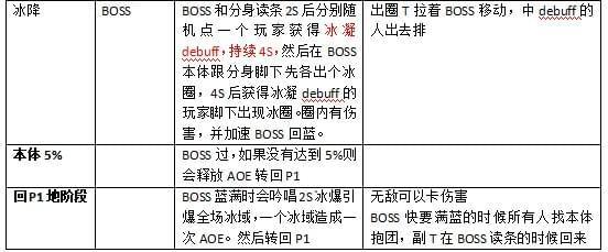 剑网3重制版体验服10人双峰桥二号BOSS详细攻略