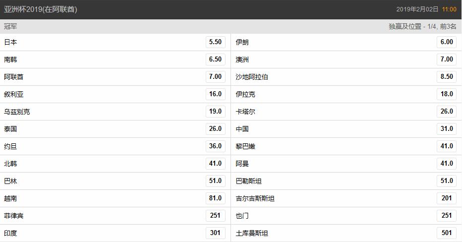 亚洲杯今晚分组抽签 最新夺冠赔率:国足不及泰国