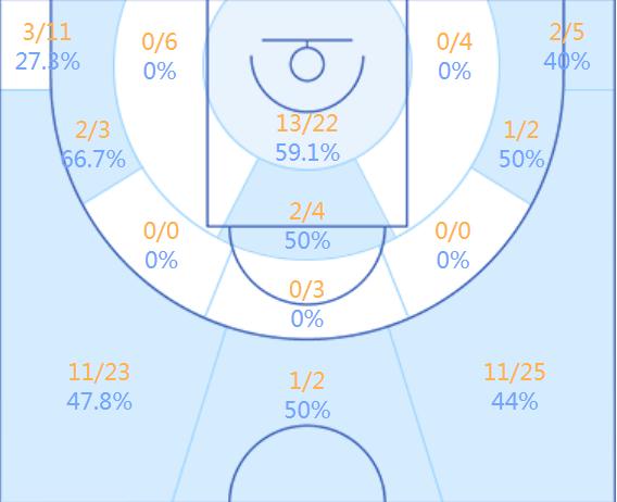 陈林坚的赛季投篮分布图(贝泰数据)