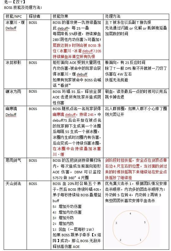 剑网3重制版体验服10人双峰桥老一司晴机制详细攻略