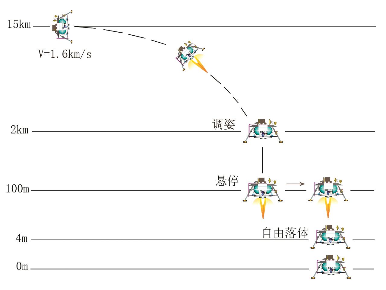 寿命超长的嫦娥三号着陆探测器