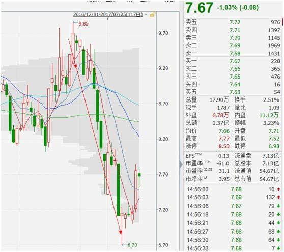 这些股被重要股东连续增持 是见底信号吗?