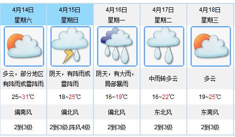 """江门天气即将""""大变脸"""" 未来几日有大雨到暴雨"""