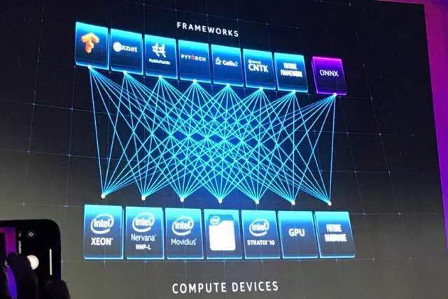 英特尔AI大会:新版AI芯片和这家巨头的AI路线图