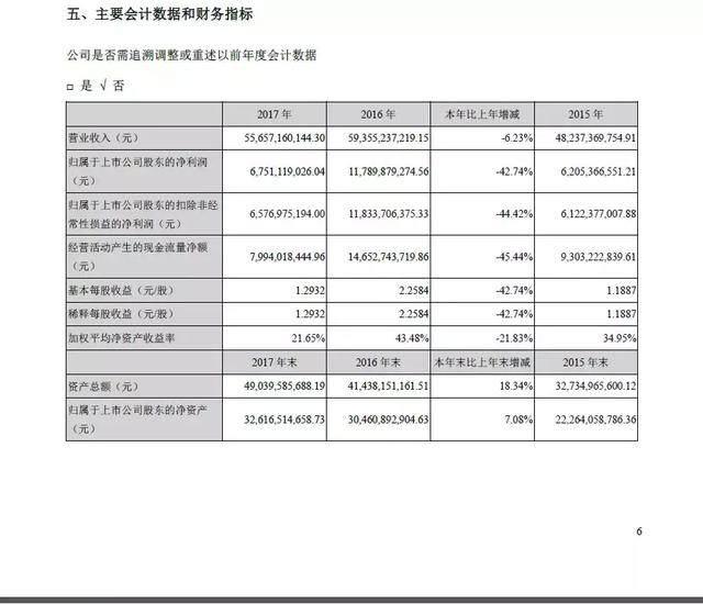 """""""养猪大王""""温氏股份利润大跌42% 买卖28亿期货却出现亏损"""
