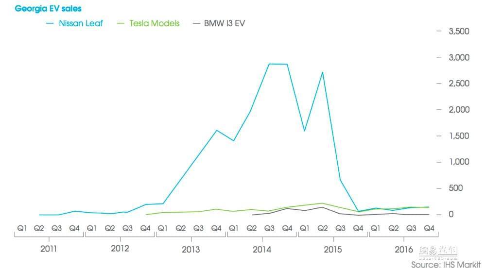 美国电动车销量也靠补贴 政策到期后不容乐观
