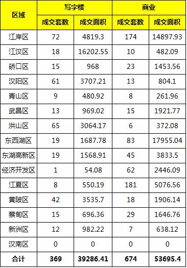 上周武汉商业地产成交1043套 环比上涨15.63%