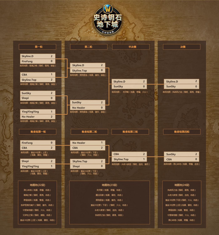 魔兽史诗钥石地下城邀请赛中国区:Skyline.D夺冠