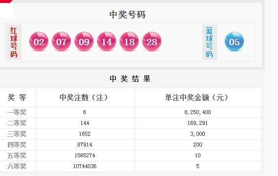 双色球第18027期开奖详情:头奖6注825万 奖池5.6亿元