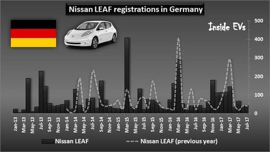 日产在德国推柴油车换电动车补贴计划
