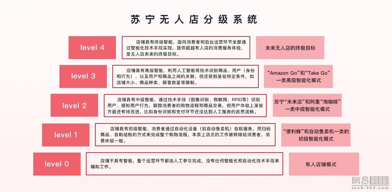 """苏宁首家无人店正式营业 """"刷脸""""就可购物"""