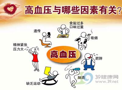 防控高血压 控制血压十大误区得警惕