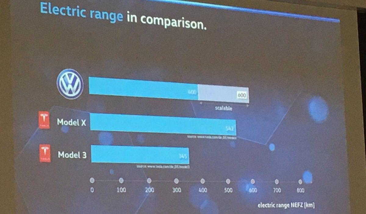 大众纯电动品牌起售价比Model 3低7000美元