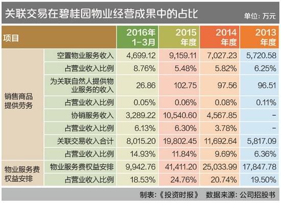 碧桂园物业IPO:关联交易营收占比高至三成