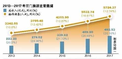 江门旅游亮眼 江门旅游总收入连续六年增长超20%