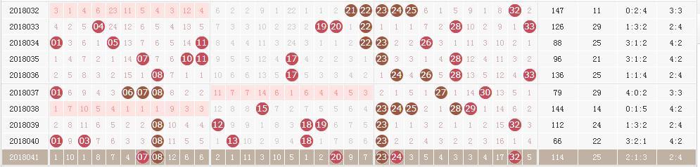 双色球奖池高居9.40亿 四张图助你锁定18042期头奖