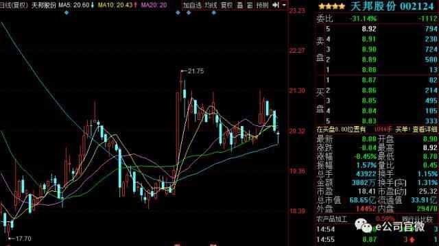 王亚伟、赵丹阳等大佬亲自调研 这些公司在列