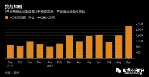 外媒:中国潜藏钱荒局面 下月2.3万亿NCD即将到期