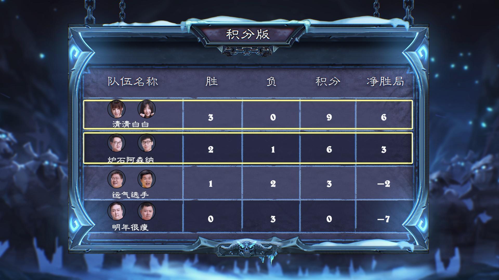 炉石传说现开赛D组:罗西基队携慕容清清战队晋级