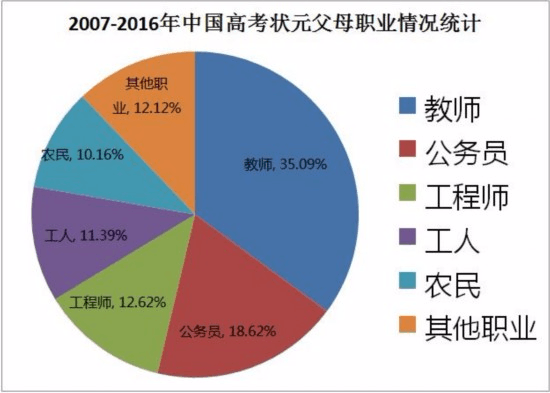中国高考状元调查报告 教师公务员家庭最盛产状元