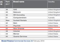 2018全球商业服务品牌50强排行榜发布,新东方为中国唯一上榜企业
