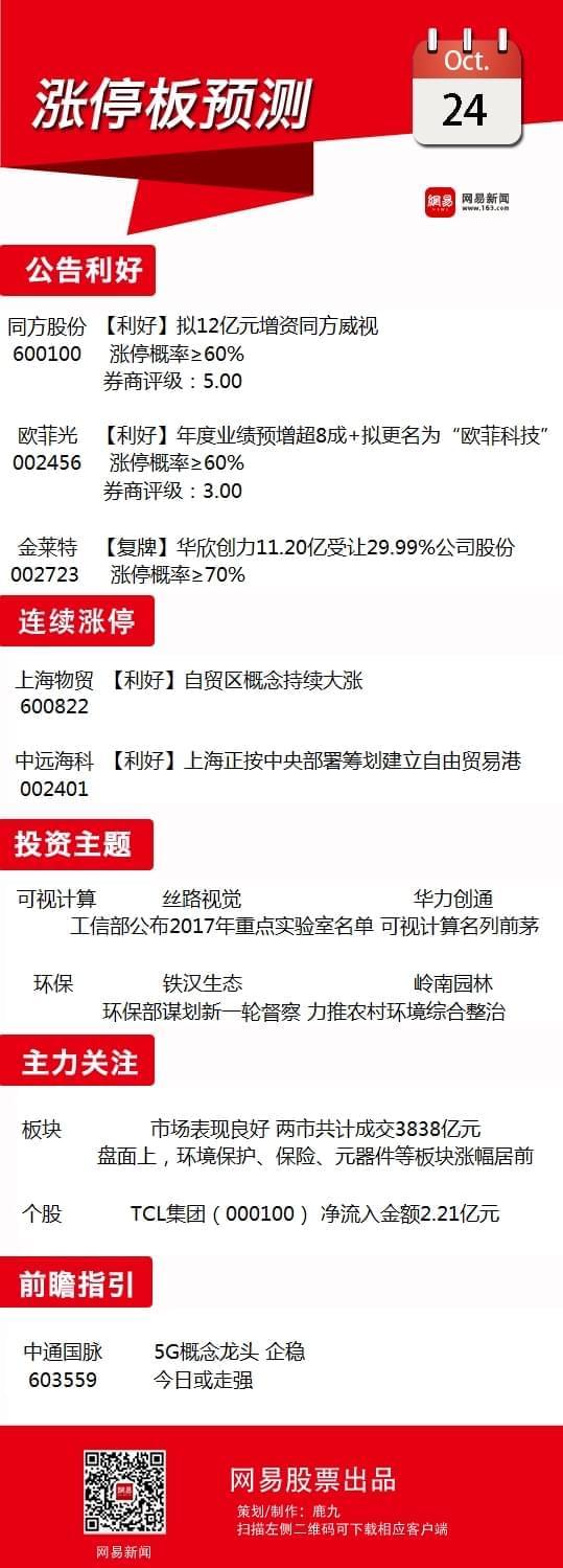 10月24日涨停板预测:环保股有望接力反弹