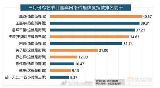 《热血街舞团》多项数据表现抢眼 领跑3月综艺