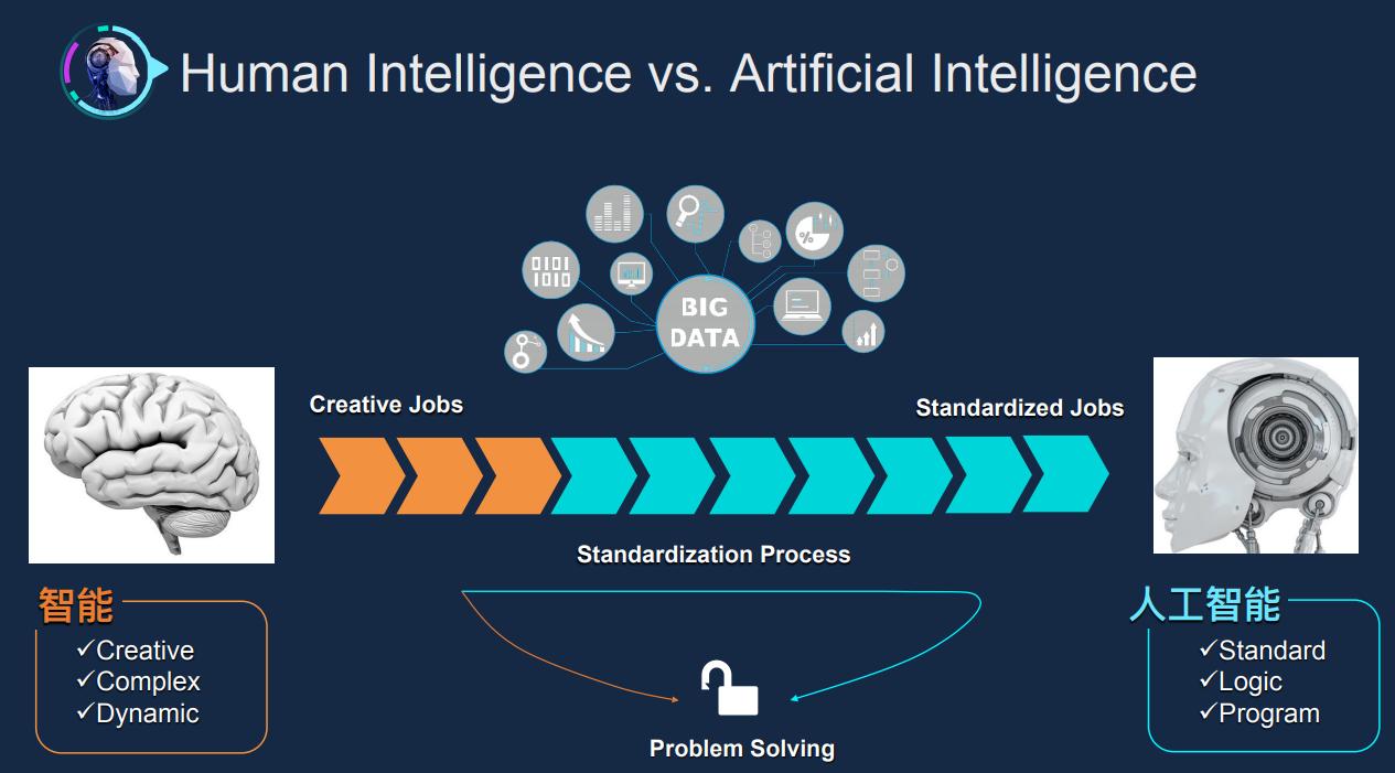 百度熊辉:数据驱动的AI给我们带来了哪些挑战?