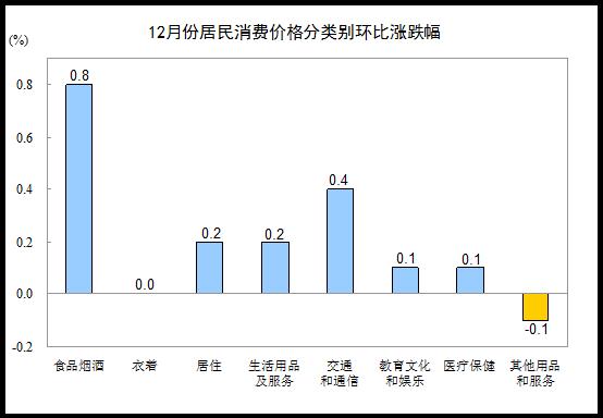 12月CPI上涨1.8% 全年涨幅回落至1.6%