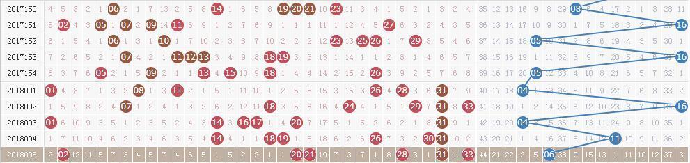 双色球第18006期开奖快讯:红球三连号07 08 09+蓝球11