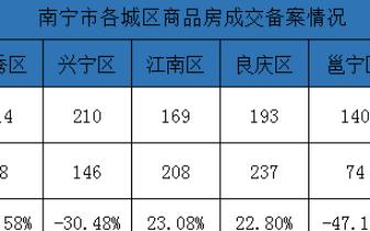 上周南宁商品房成交889套环降6.2% 良庆区重夺销冠