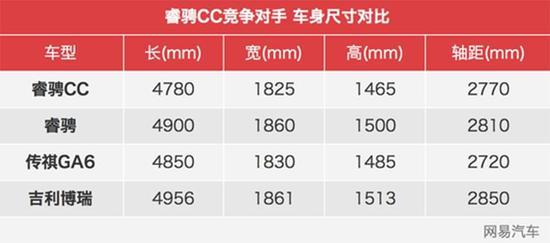 推荐1.5T 6AT豪雅型 长安睿骋CC全系导购
