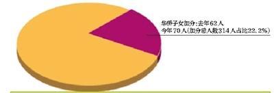 北京今年高招照顾对象名单公布 少数民族加分仅4人