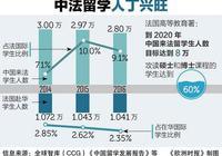 法媒:在法中国留学生能力和努力程度逐渐受认可