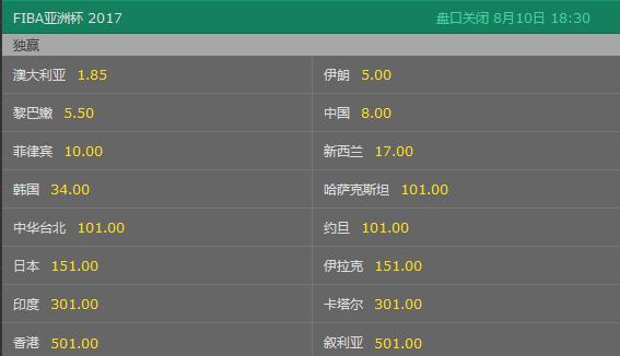 亚洲杯夺冠赔率中国降至第4 澳大利亚仍稳居第一