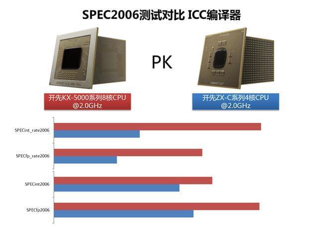 国产x86处理器发布,称与国际主流CPU几乎没有差别