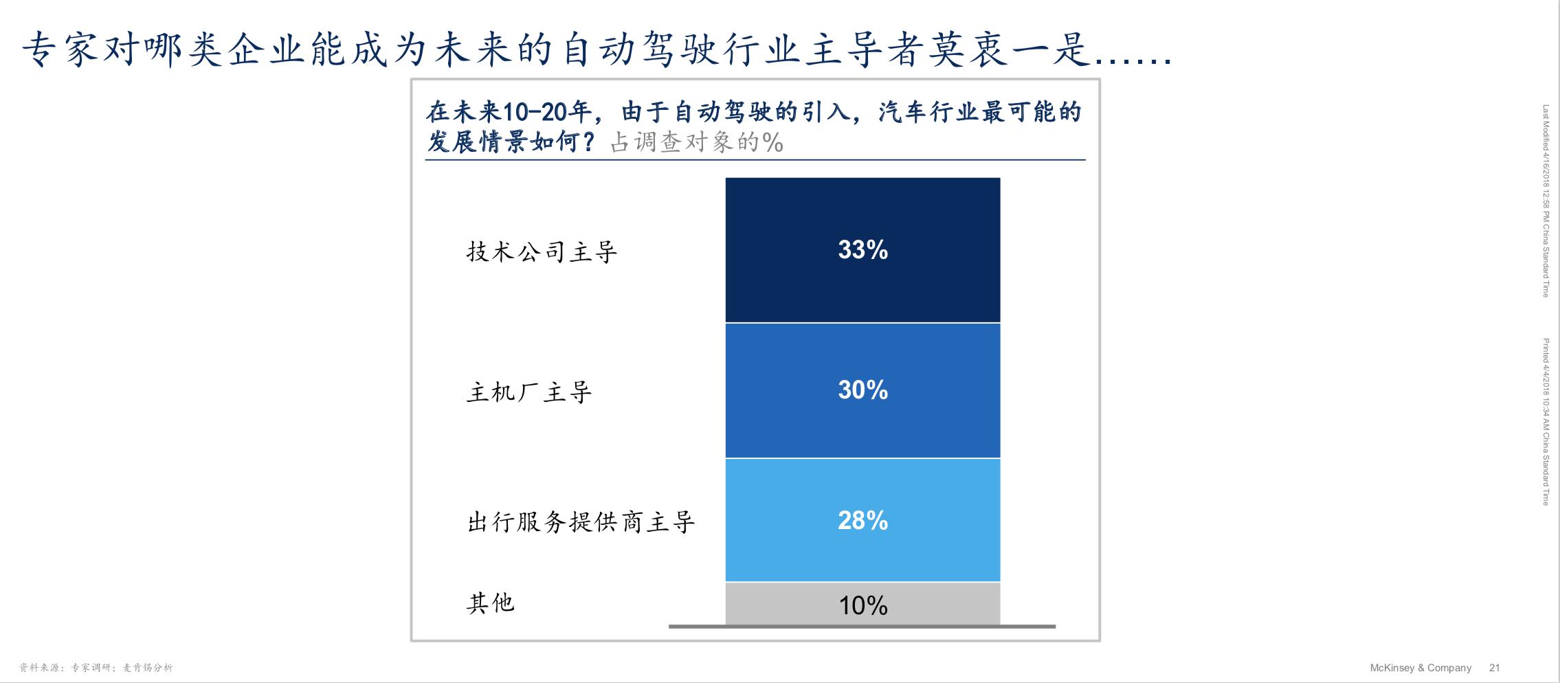 中国自动驾驶技术在算法层面还需2至3年追赶期