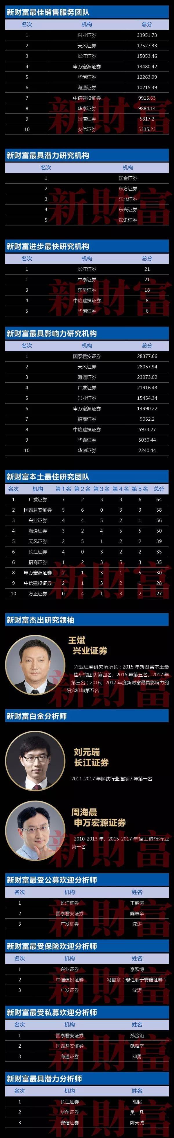 新财富榜单:广发郭磊宏观第一 海通荀玉根策略第一