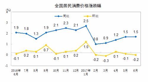 """7月份CPI今日公布 涨幅或连续4个月处""""1时代"""""""