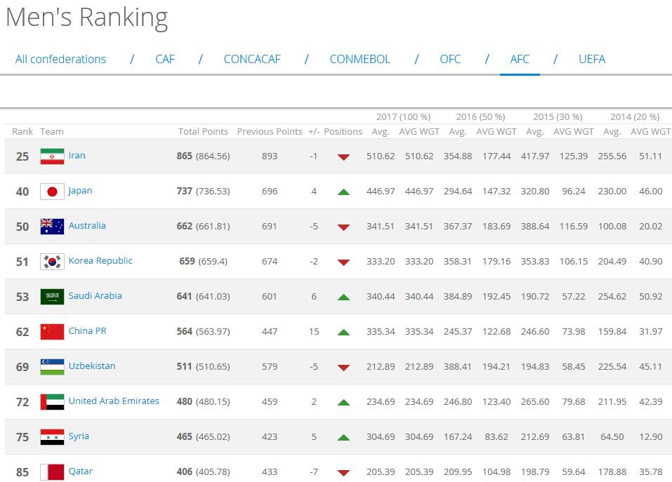 FIFA更新排名:国足亚洲第6世界第62 创12年最佳