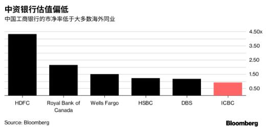 股价大涨之后 中国最大的银行似乎仍被低估