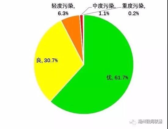 空气综合质量梅州指数排第八