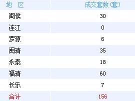 16日榕七县(市)住宅签约156套 面积18052.69㎡